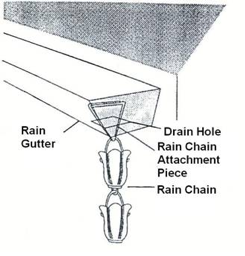 Lastly Attachment Piece Should Point Downwards As Shown In The Diagram To Complete Installation Must Have An Actual Downspout For Rain Chain Work